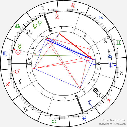 George Sarton horoscope, astrology, astro natal chart