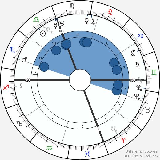 Gloria Barrett wikipedia, horoscope, astrology, instagram