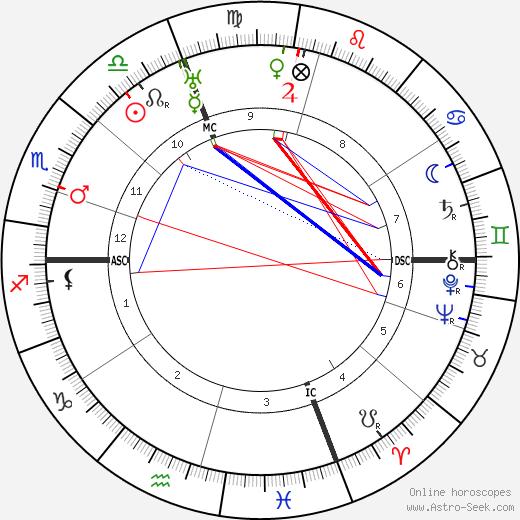 Gloria Barrett tema natale, oroscopo, Gloria Barrett oroscopi gratuiti, astrologia