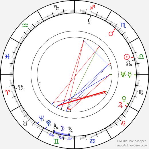 Jára Sedláček tema natale, oroscopo, Jára Sedláček oroscopi gratuiti, astrologia