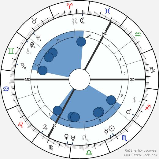 Marc Elder wikipedia, horoscope, astrology, instagram
