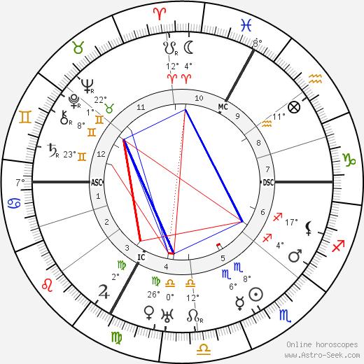 Marc Elder birth chart, biography, wikipedia 2019, 2020