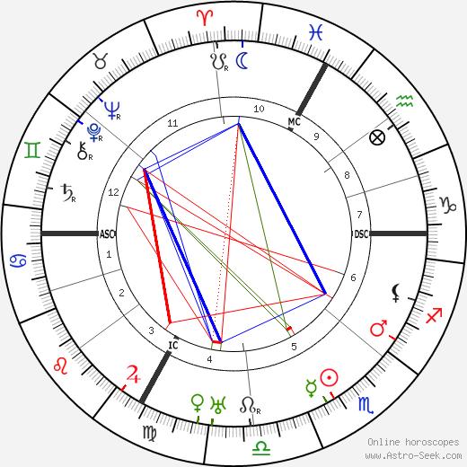 Marc Elder astro natal birth chart, Marc Elder horoscope, astrology