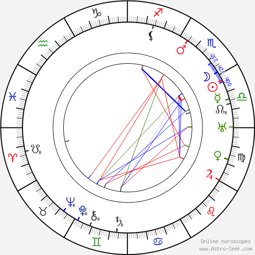 Max Nemetz astro natal birth chart, Max Nemetz horoscope, astrology