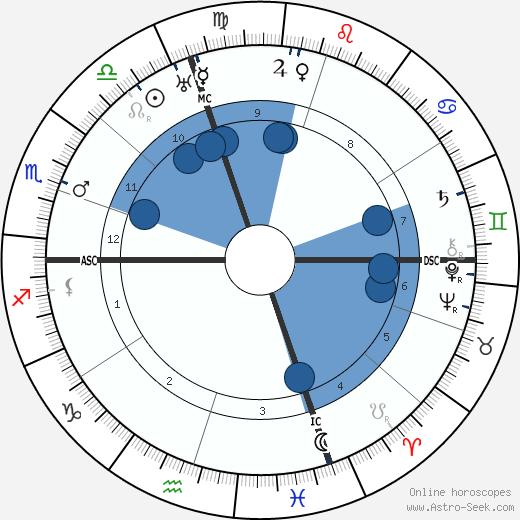 Paul Foster Case wikipedia, horoscope, astrology, instagram