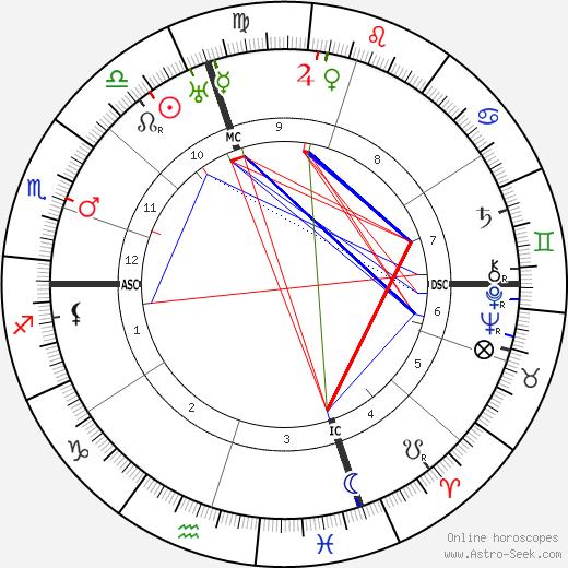 Paul Foster Case tema natale, oroscopo, Paul Foster Case oroscopi gratuiti, astrologia