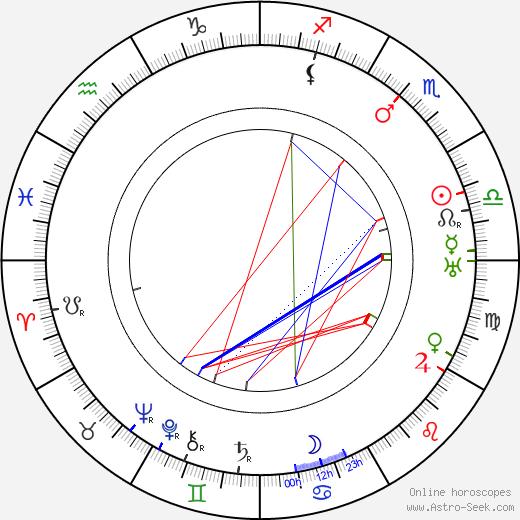 Зиг Руман Sig Ruman день рождения гороскоп, Sig Ruman Натальная карта онлайн