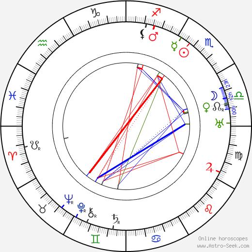 Hilja Kilpi день рождения гороскоп, Hilja Kilpi Натальная карта онлайн