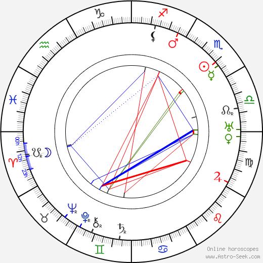 Karl Ehn astro natal birth chart, Karl Ehn horoscope, astrology