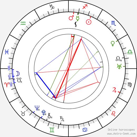 Maximilienne tema natale, oroscopo, Maximilienne oroscopi gratuiti, astrologia