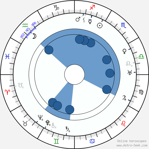 Michel de Klerk wikipedia, horoscope, astrology, instagram