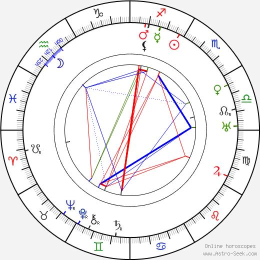 Michel de Klerk birth chart, Michel de Klerk astro natal horoscope, astrology