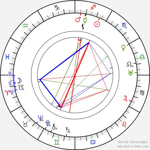 Růžena Nasková tema natale, oroscopo, Růžena Nasková oroscopi gratuiti, astrologia
