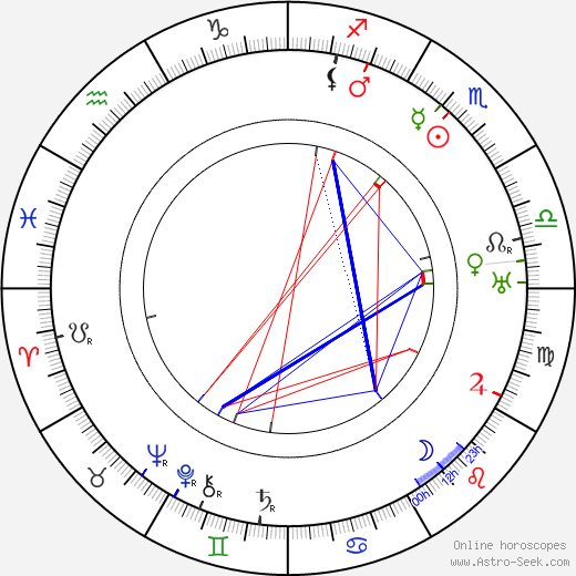 Teuvo Puro astro natal birth chart, Teuvo Puro horoscope, astrology