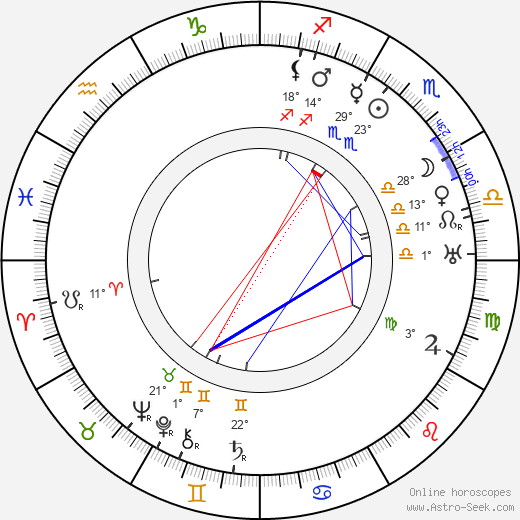 Toivo Louko birth chart, biography, wikipedia 2019, 2020