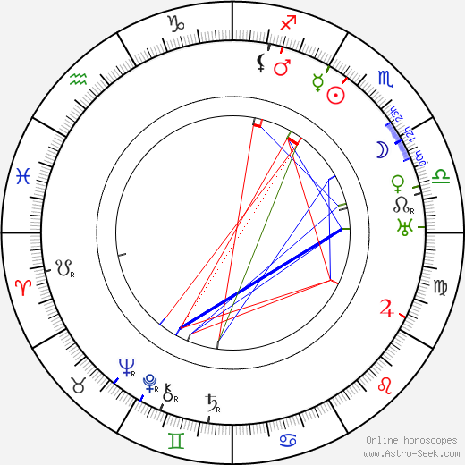 Toivo Louko astro natal birth chart, Toivo Louko horoscope, astrology