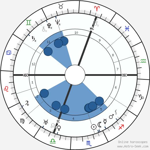 Yram wikipedia, horoscope, astrology, instagram