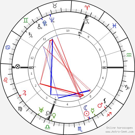 Yram tema natale, oroscopo, Yram oroscopi gratuiti, astrologia