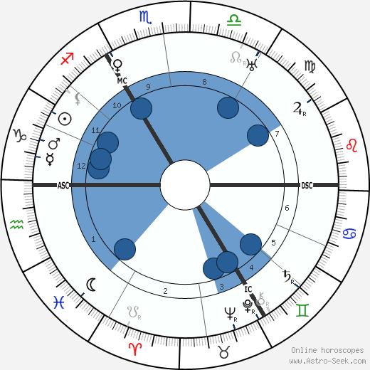 Antoine de Paris wikipedia, horoscope, astrology, instagram