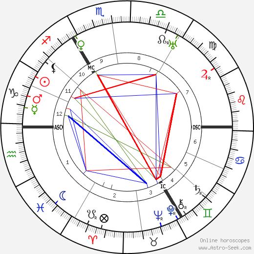 Antoine de Paris tema natale, oroscopo, Antoine de Paris oroscopi gratuiti, astrologia