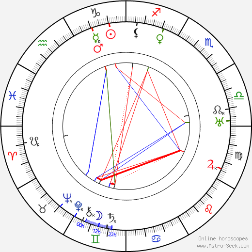 Артур Эдмунд Кэрью Arthur Edmund Carewe день рождения гороскоп, Arthur Edmund Carewe Натальная карта онлайн