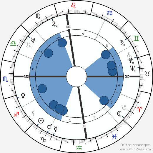 Evelyn Nesbitt wikipedia, horoscope, astrology, instagram