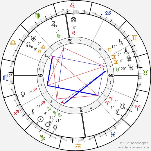 Evelyn Nesbitt birth chart, biography, wikipedia 2020, 2021