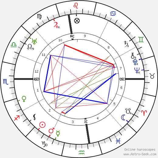 Evelyn Nesbitt birth chart, Evelyn Nesbitt astro natal horoscope, astrology