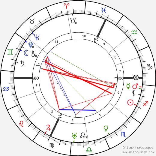 Жан Полан Jean Paulhan день рождения гороскоп, Jean Paulhan Натальная карта онлайн