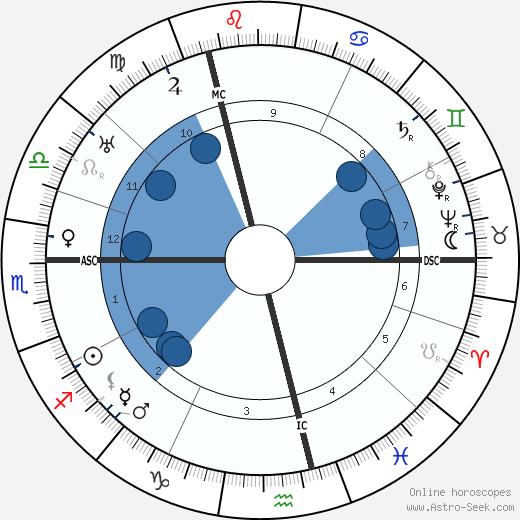Karl Schmidt-Rottluff wikipedia, horoscope, astrology, instagram