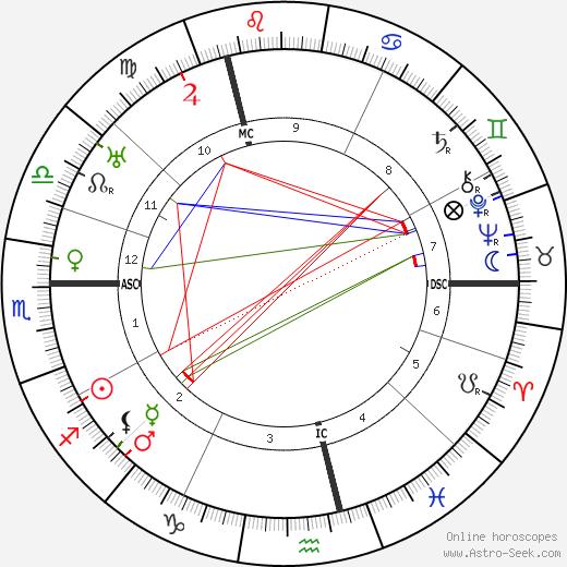 Karl Schmidt-Rottluff birth chart, Karl Schmidt-Rottluff astro natal horoscope, astrology