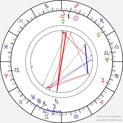 Marie Rýdlová birth chart, Marie Rýdlová astro natal horoscope, astrology