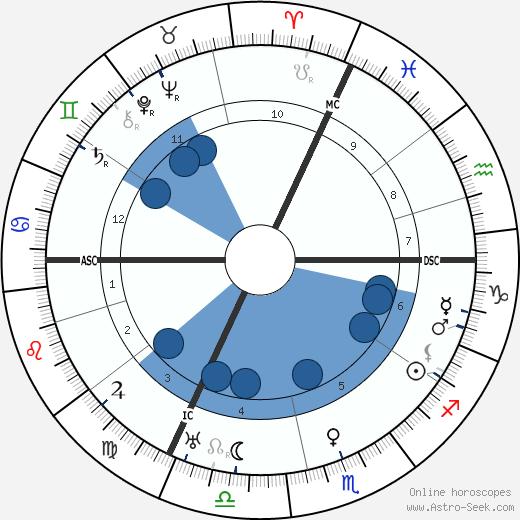 Wilhelm Bruckner wikipedia, horoscope, astrology, instagram