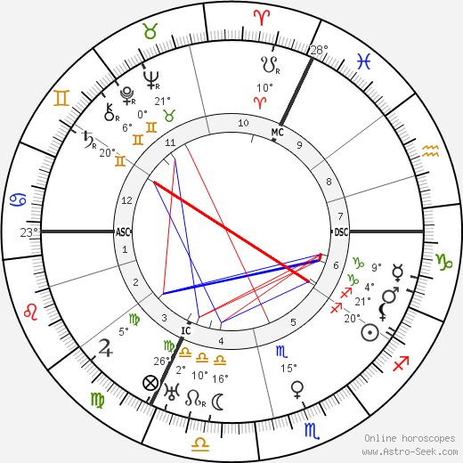 Wilhelm Bruckner birth chart, biography, wikipedia 2019, 2020