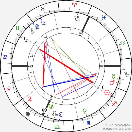 Wilhelm Bruckner astro natal birth chart, Wilhelm Bruckner horoscope, astrology