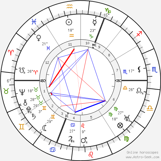 Achille Lienart birth chart, biography, wikipedia 2020, 2021