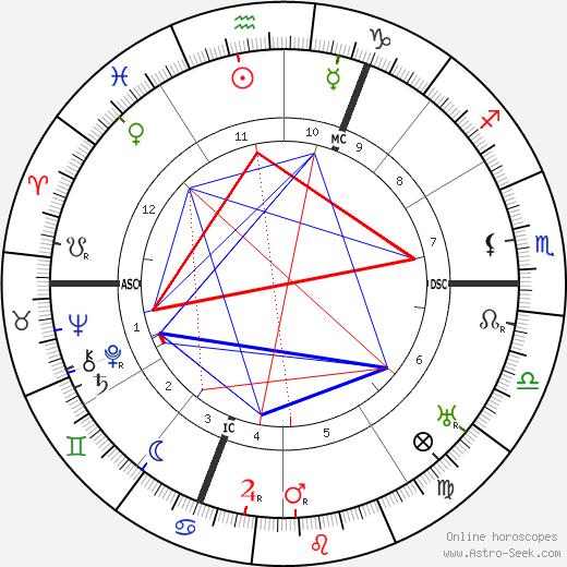 Achille Lienart tema natale, oroscopo, Achille Lienart oroscopi gratuiti, astrologia