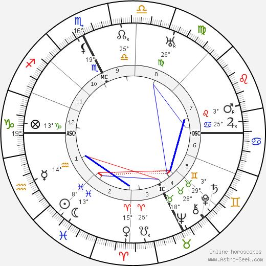 Alexandre Arnoux birth chart, biography, wikipedia 2019, 2020