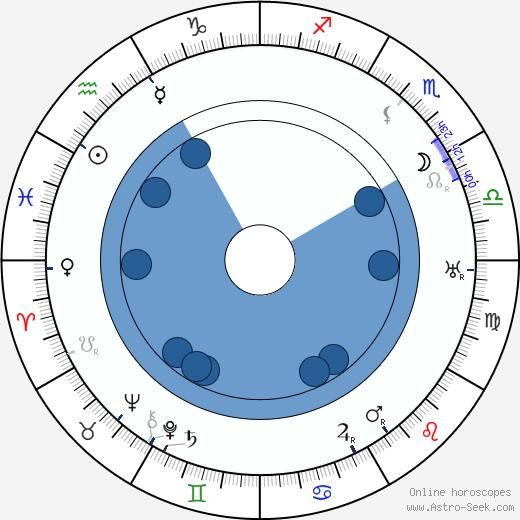 Alfred Grünwald wikipedia, horoscope, astrology, instagram