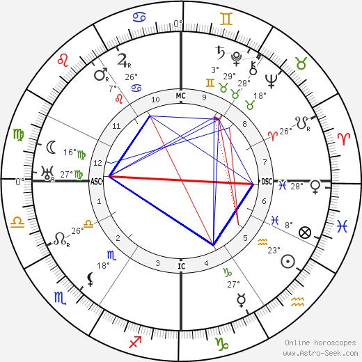 Alice Roosevelt Longworth birth chart, biography, wikipedia 2018, 2019