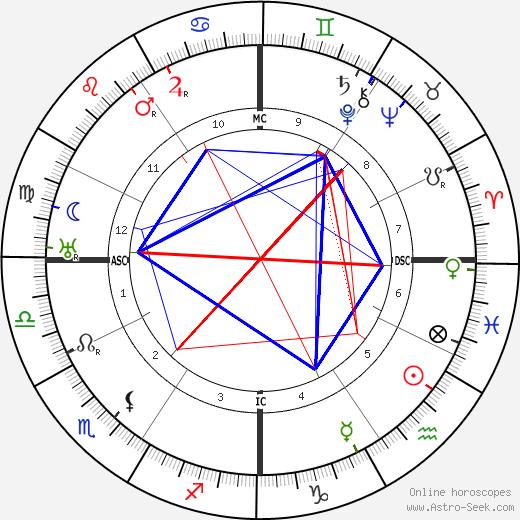 Alice Roosevelt Longworth astro natal birth chart, Alice Roosevelt Longworth horoscope, astrology