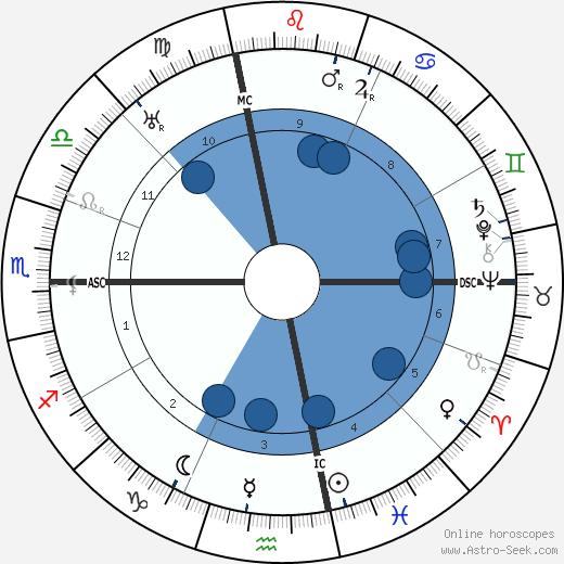 Charles Hook wikipedia, horoscope, astrology, instagram