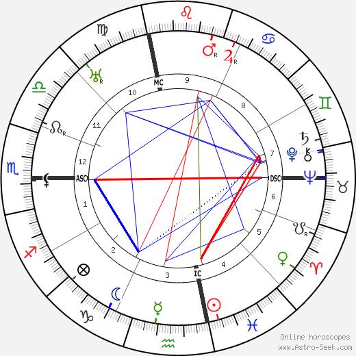 Charles Hook tema natale, oroscopo, Charles Hook oroscopi gratuiti, astrologia
