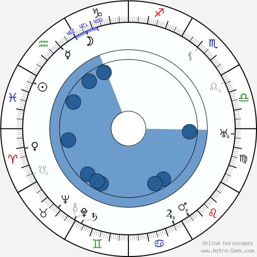 Frank Cellier wikipedia, horoscope, astrology, instagram