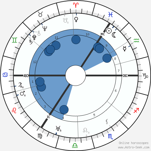 Hildo Krop wikipedia, horoscope, astrology, instagram