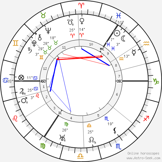 Hildo Krop birth chart, biography, wikipedia 2018, 2019