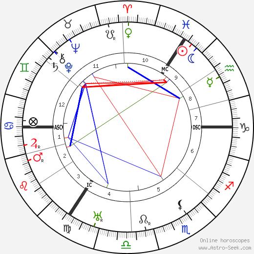 Hildo Krop astro natal birth chart, Hildo Krop horoscope, astrology