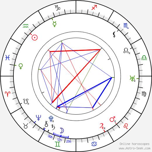 Jerzy Leszczyński birth chart, Jerzy Leszczyński astro natal horoscope, astrology