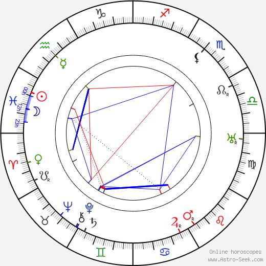 Josef Medeotti-Boháč birth chart, Josef Medeotti-Boháč astro natal horoscope, astrology