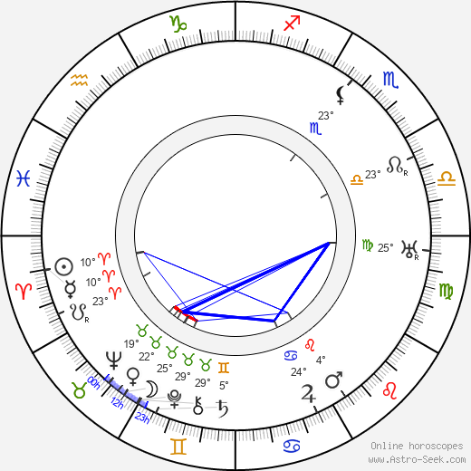 Alec Craig birth chart, biography, wikipedia 2018, 2019